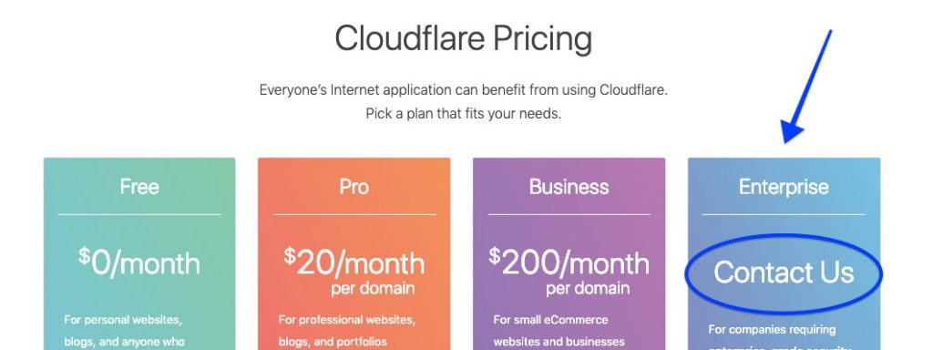 CloudFlare Pricing (Source: CloudFlare)